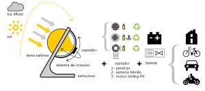 generador-solar