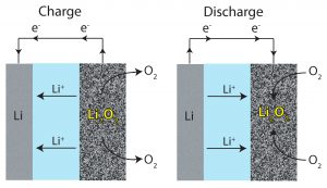 Esquema de funcionamiento de una bateria litio-aire.